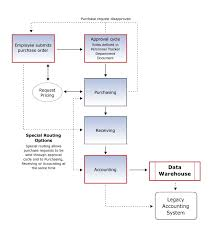 Purchase Order Tracking System Web Based Purchase Order Software Simplifies Procurement