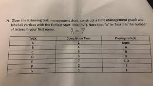 Solved Given The Following Task Management Chart Constru