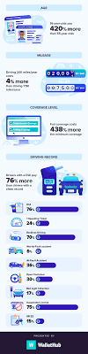 Nationwide offers a range of car insurance discounts that can help lower your monthly premium, you may be eligible for these exclusive discounts below: 2021 Best Cheap Car Insurance In Wyoming
