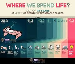 best education images live life quote life and  where we spend life infographic