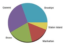 new york city graphic the demographics of public and selective public high s excerpt city s public 307 left borough enrollment data