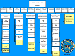 Space And Missile Systems Center Org Chart 79 Competent Osd Policy Org Chart