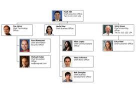 D3 Js Org Chart D3 Organization Chart Example Www Bedowntowndaytona Com
