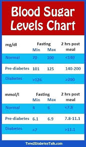 Sugar Level Chart According To Age Normal Blood Sugar Level Chart For Child Blood Sugar Levels