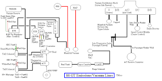 need a pic or diagram of vacuum lines mustang forums at stangnet 88stang5 0vacuum gif