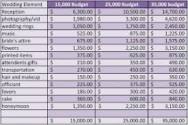 wedding planning on a budget wedding budget checklist feature planning the perfect wedding