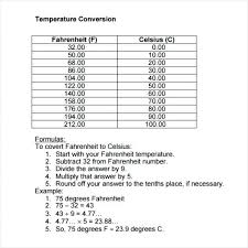 Celsius To Fahrenheit Charts Beauteous Photo 44 Of Temperature Conversion Chart Printable Table For Nurses