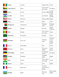 25 Elaborated Countries And Capitals Pdf Free Download