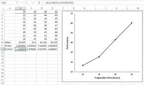Standard Deviation Chart Excel Graphing The Standard Error Of The Mean In Excel Dummies