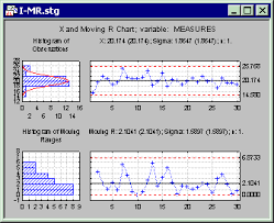 Mean Range Chart Statistica Help X And Moving Range I Mr Qc Charts