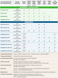 No Med Foresters Comparison Chart Canada Insurance Plan