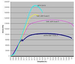 Grade 8 Shear Strength Chart Bolted Joint Design Fastenal