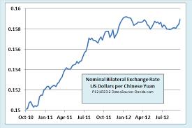 Is China Still A Currency Manipulator Föhrenbergkreis