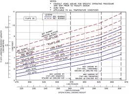 737 800 Takeoff Speed Chart What Is The Minimum Distance A 747 Needs To Land Quora