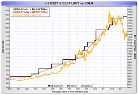 Us Debt Vs Gold Price Chart Whos The Sucker Gold Miners Weekly Kitco Commentary