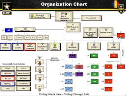 Fort Leonard Wood Organizational Chart U S Army Fort