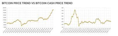 Will bch price rise or crash ? Bitcoin Cash Price Prediction 2021 And Beyond Where Is The Bch Price Going From Here