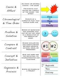Speech Organizational Patterns Enchanting Parts Of Speech In English ENGLISH Pinterest English Learning