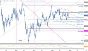 Cad To Sgd Chart Canadian Dollar Outlook Usd Cad Bears Emerge But Can They