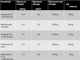 Maximum Recommended Doses Local Anaesthesia