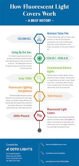 How Fluorescent Lights Work How Fluorescent Light Covers Work A History Of Fluorescent