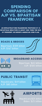 Bipartisan Infrastructure Plan ...