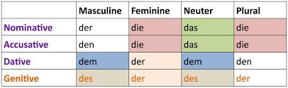 Der Die Das Chart German Definite Articles Der Die Das Everything You Need
