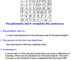 The pick chart templates best way to use it is by printing a hard copy or just using the pdf format available for download from. Diptesol Introduction To The Phonemic Chart Elt Planning