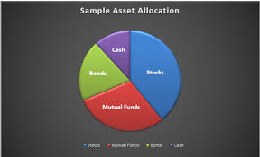 Investment Diversification Chart Grow Your Investment Portfolio Kansasmoney Foundational