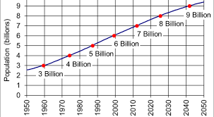 How The World Population Has Increased Mobilestec Com