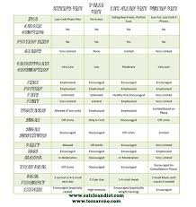 Diet Plans Comparison Chart Pin By Tiffany Collins On Clean Eating Healthy Recipes