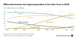 Generations At Work Chart Millennials Are Largest Generation In The U S Labor Force