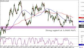 Eur Usd 4 Hour Chart Forex Majors Watchlist Eur Usd And Usd Jpy Babypips Com