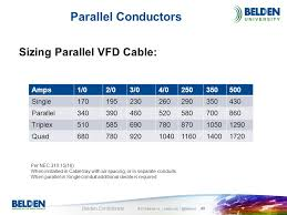 Best Practices For Vfd Cabling Ppt Download