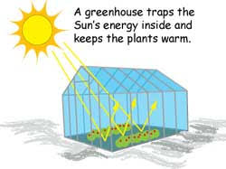 green house effect the greenhouse effect nasa space place