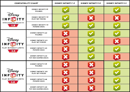 Disney Infinity Heeft Versie 1 0 Versie 2 0 En Versie 3 0
