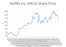 Netflix Inc Nflx Share Price Line Chart Made By Tmm