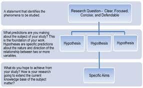 Giai hypothesis