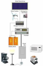 basic wire diagram of a solar electric system gratitude home Off Grid Solar Wiring Diagram solar power off grid system off grid or grid tied solar what's off grid solar system wiring diagram