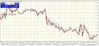 Торговля бинарными опционами как начать