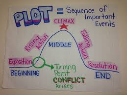 Anchor Charts Ms Newby
