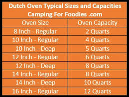 Dutch Oven Cooking Chart Dutch Oven Camp Cooking Tips Pro Secrets Youll Wish You