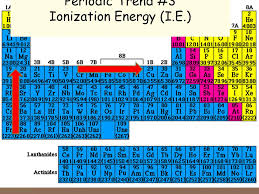The Periodic Table and Ionic Bonding: Part 4-Periodic Table Trends ...
