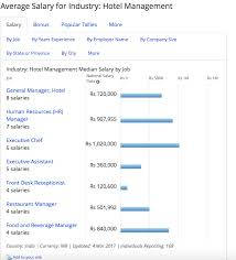 hotel management salary payscale india