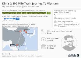 Train Chart Download Chart Kims 2 800 Mile Train Journey To Vietnam Statista