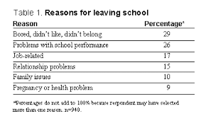 reason for leaving examples ncsall the k 12 school experiences of high school dropouts