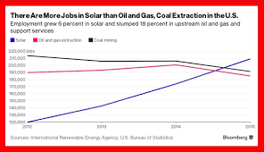 how solar energy impacts the economy explosive growth in the solar industry fuels us economy