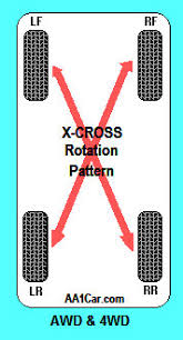 Tire Rotation Patterns Simple Tire Rotation