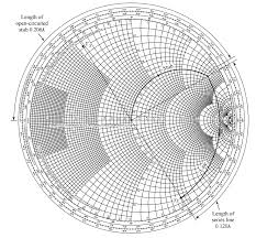 Stub Matching At Smith Chart Electrical Engineering Stack