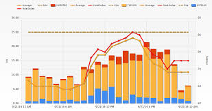 Ssrs Line Chart Example Reporting Services Hide Duplicate Legend Items In Ssrs